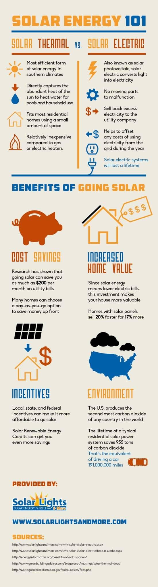 Solar Energy 101 Infographics
