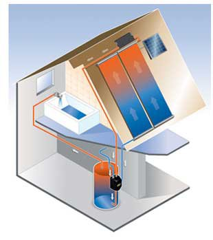 Solar Water Heating for Your Home | Northern Central Florida
