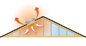 Our Solar Attic Fan Features for your Florida home